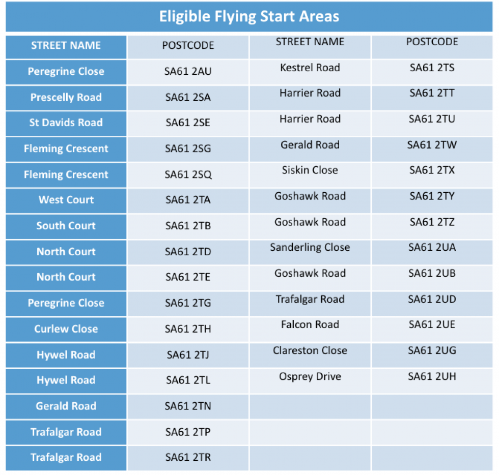 Eligible Flying Start Areas...